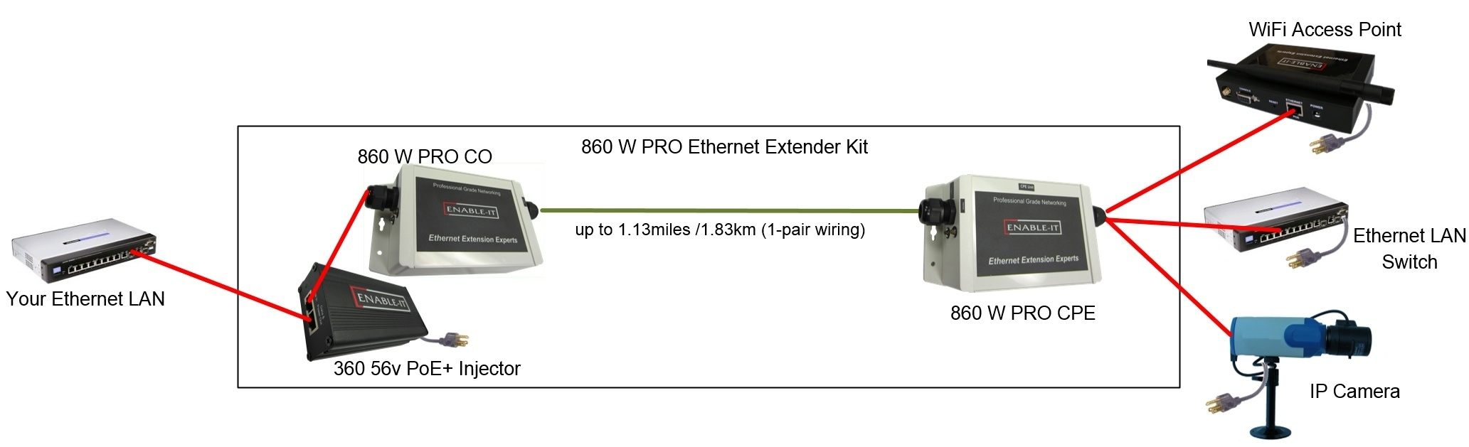 860w Pro 1 Pair Outdoor Gigabit Ethernet Extender Betterbox Wiring Application Diagram Will Open In New Window